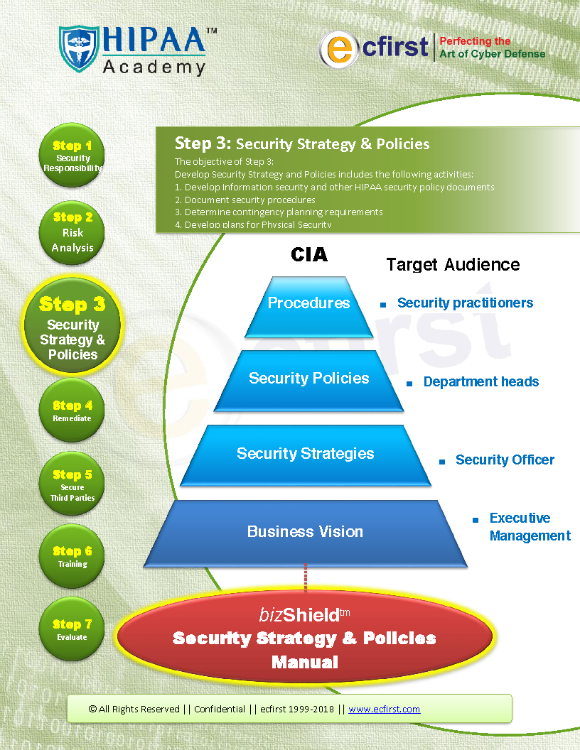 Security Policies Customization – HIPAA Academy | Beyond HIPAA ...